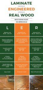 Wood Flooring Infograph
